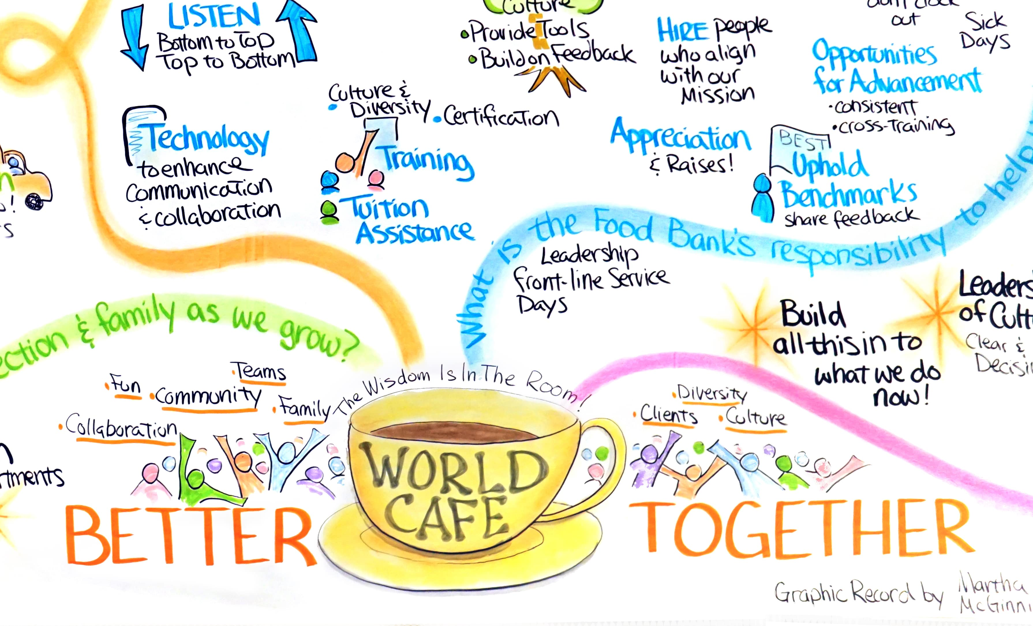 The World Cafe: still a powerful tool!